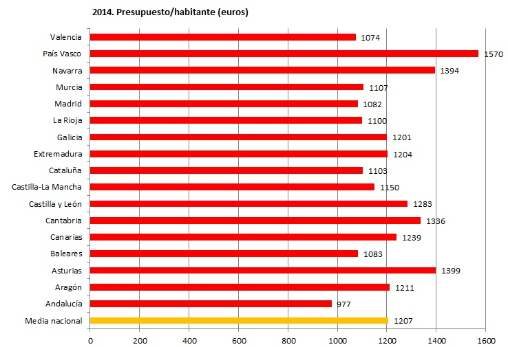 Presupuesto habitante Comunidades Autonomas