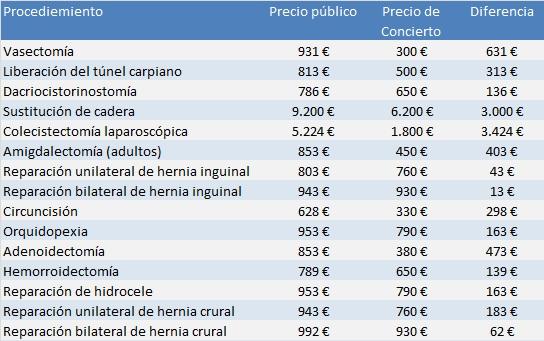 Diferencias precio concertada-publico