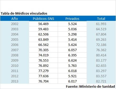Tabla Medicos hospitalarios vinculados