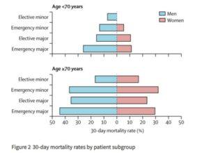 cirugia-mortalidad-pacientes-covid-19-estudio