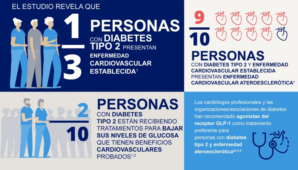 diabetes-tipo-2-enfermedad cardiovascular-estudio-capture