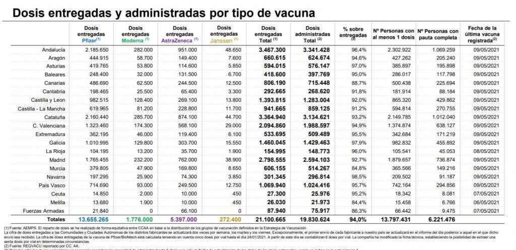 datos-vacunacion-10-mayo